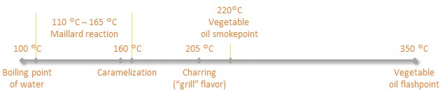 Article - Chart - Temperature Timeline (2)