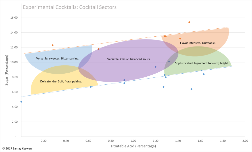 Cocktails Sectors
