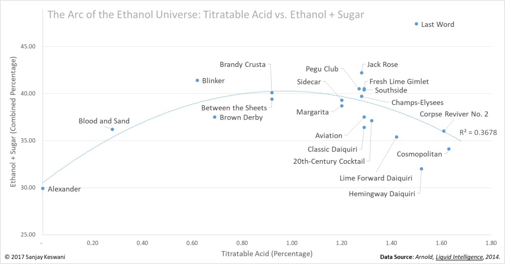 Sugar, Ethanol vs Acid